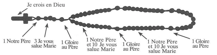 Chapelet schéma